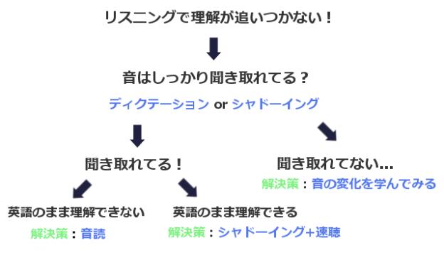 英語リスニング内容理解 図解