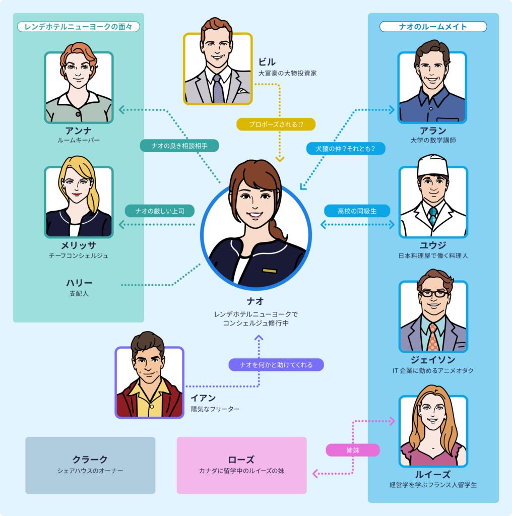 スタディサプリ新日常英会話コース キャラクター