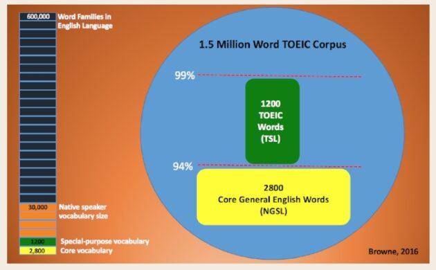 TOEIC WORD LISK
